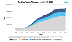textile waste & textile recycling