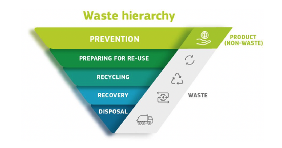 waste-framework